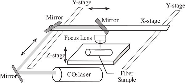 rapid constructions of microstructures for optical fiber