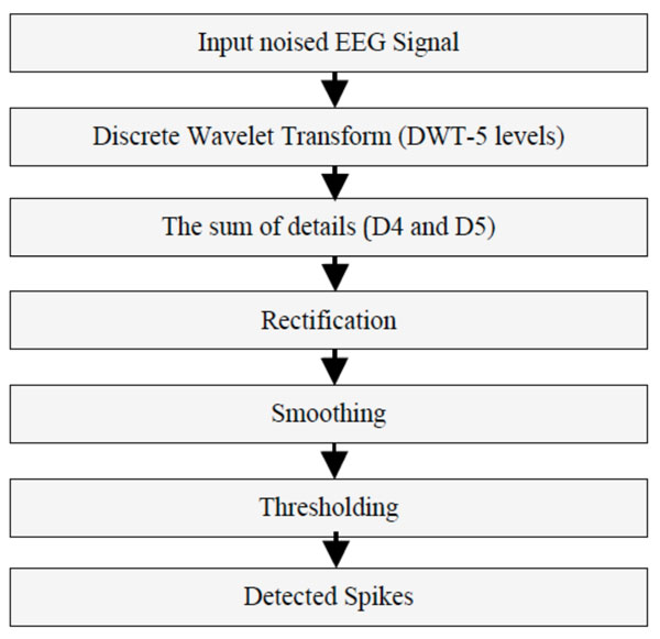 A Robustness Comparison of Two Algorithms Used for EEG Spike Detection